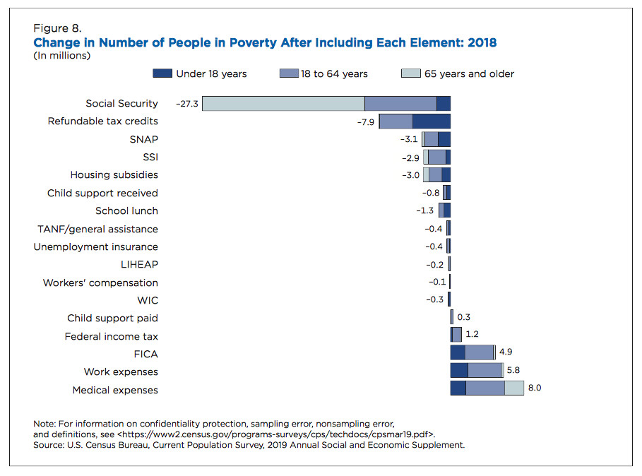 Census poverty estimates: Safety net lifted 47 million from