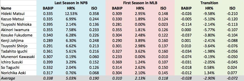 NPB to MLB Stats2 Fixed