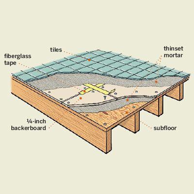 Layers Under Floor Tile