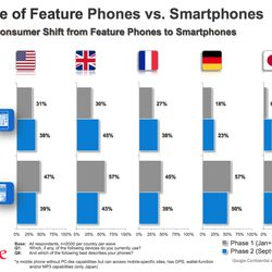 Google: smartphone and tablet use growing, but not at the