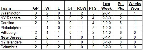 Metropolitan Division Standings as of the morning of October 6, 2019
