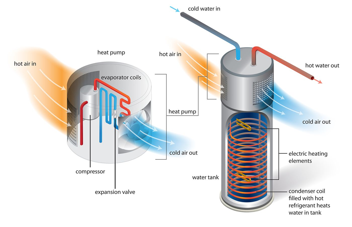 All About Heat Pump Water Heaters This Old House