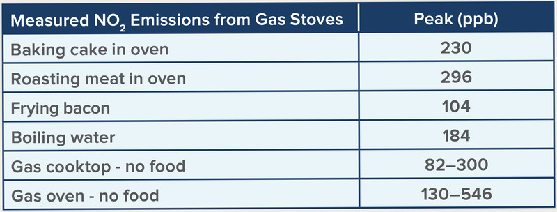 gas stove pollution