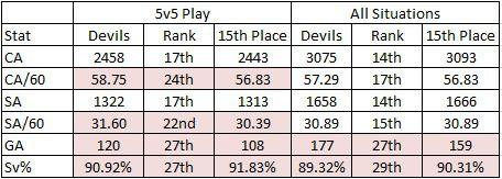 02-08-2019 Devils All Danger Stats