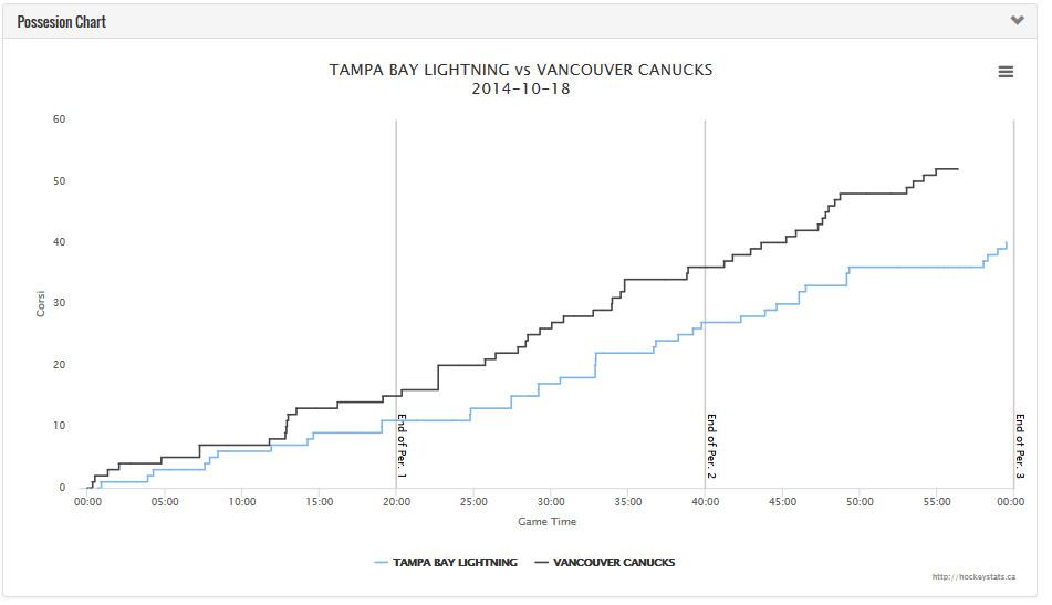 Game #4 v TBL Full Attempt Chart