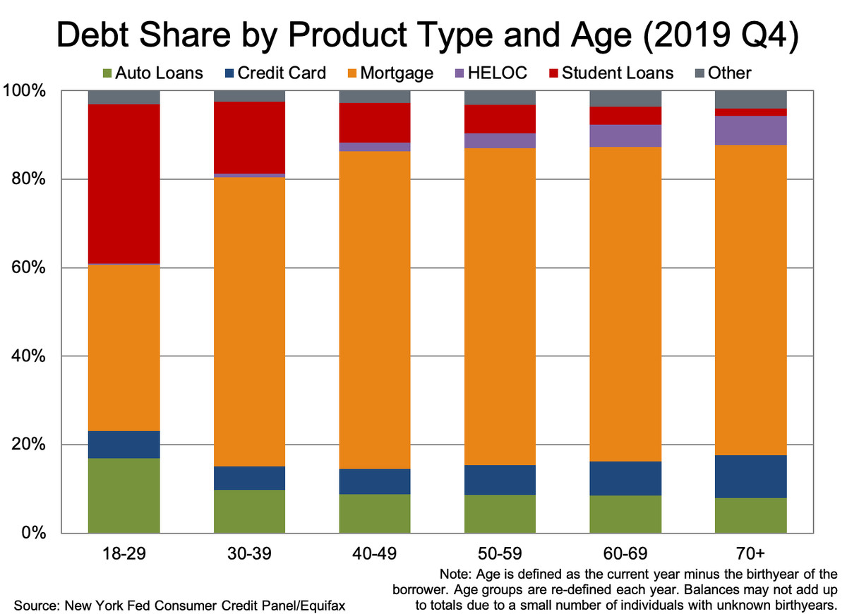 "A bar chart showing debt by type for American adults by age (in 2019). Student loans make up the majority of 18-29 year old's debt — about 40 percent; about 30 percent is made up of mortgages. The rest is split between credit card, car, and ""other"" debt. The share of debt taken up by student loans decreases (and the percent taken up by mortgages increases) sharply as Americans age. More than 80 percent of the debt load of Americans 70+ is taken up by these mortgages."