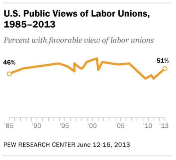Pew unions public support