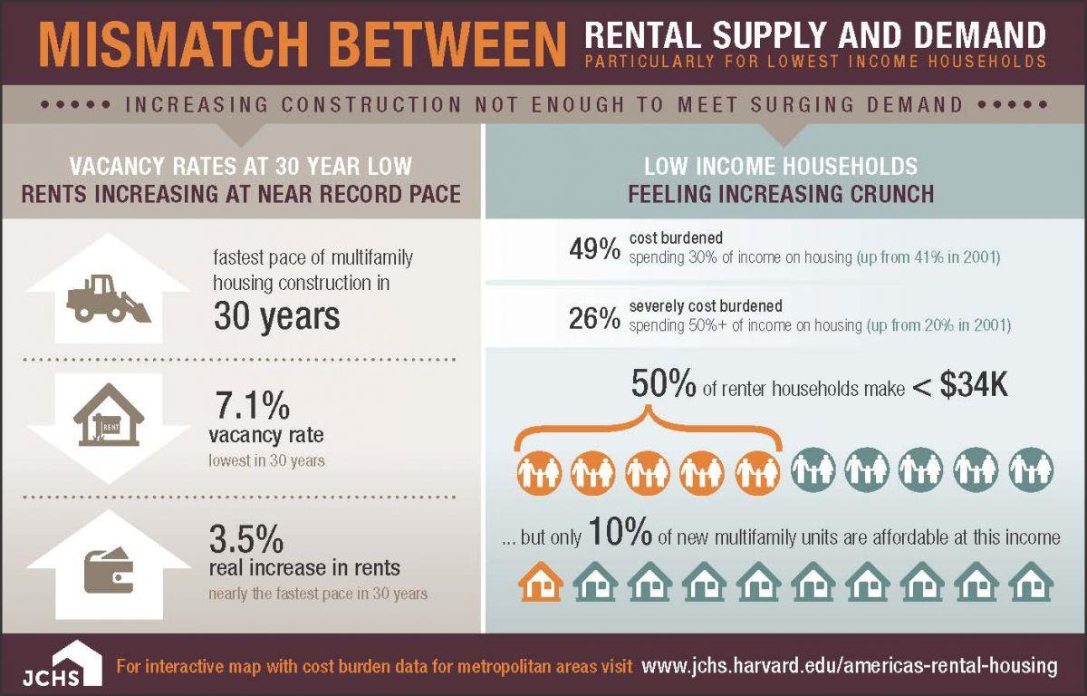 Harvard Joint Center for Housing Rental Infographic