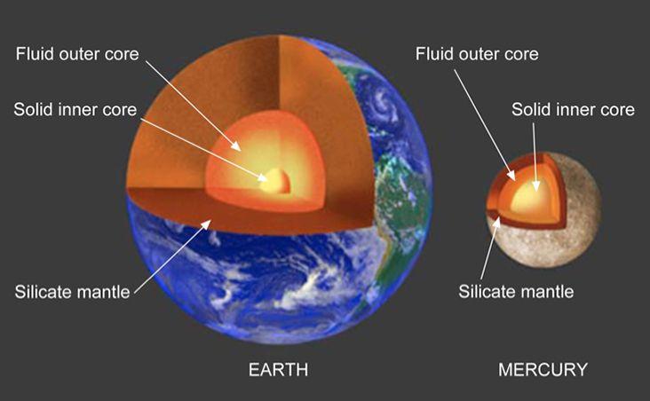 mercury core