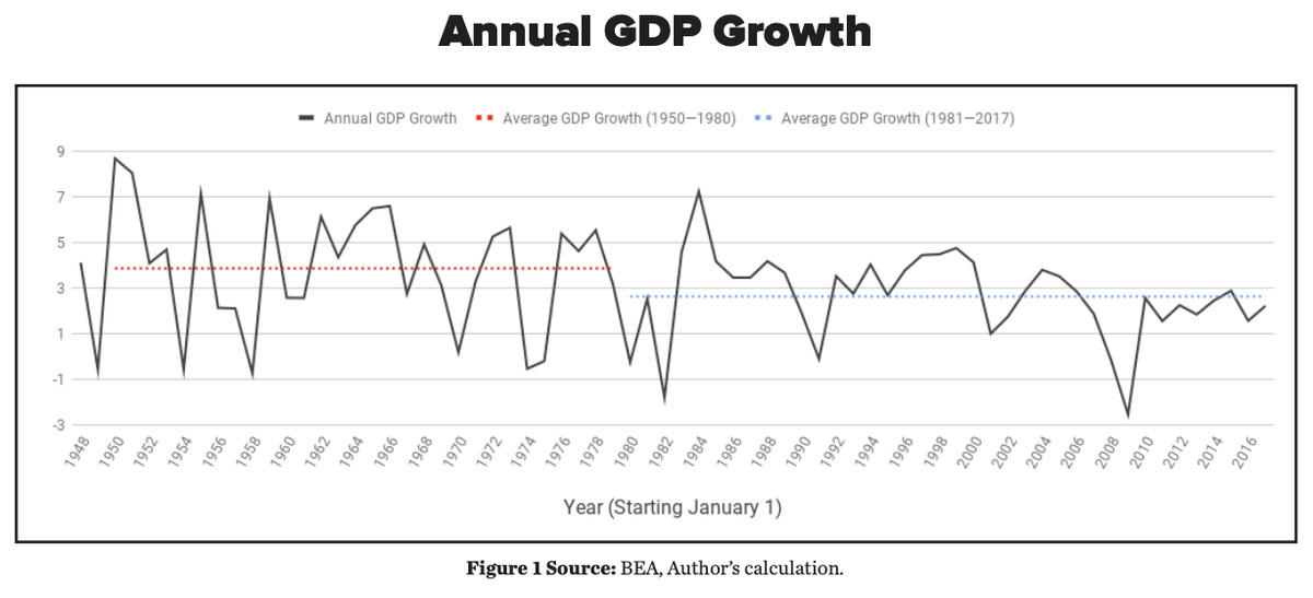 A chart showing GDP growth in the US since the 1940s.