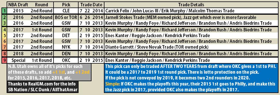 Utah Jazz Draft Picks Traded For as for 2015 NBA Trade Deadline