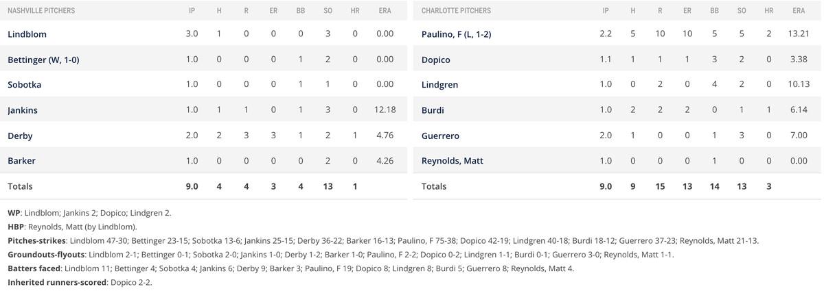 Pitching box score