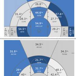 Darker color is better efficiency (better shooting, better defense); white is the worst. Top chart is offensive, bottom chart is defensive.