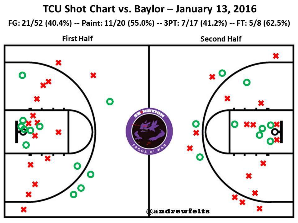 BU Shot Chart