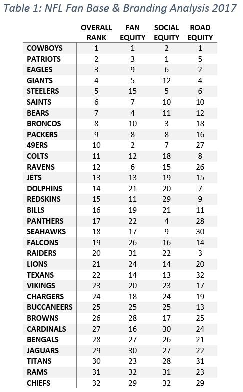 Measuring the quality of fans amongst all 32 NFL teams.
