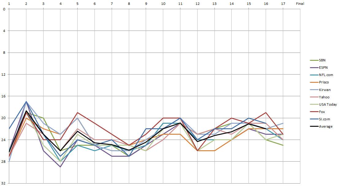 Minnesota Vikings Power Rankings, Week 17