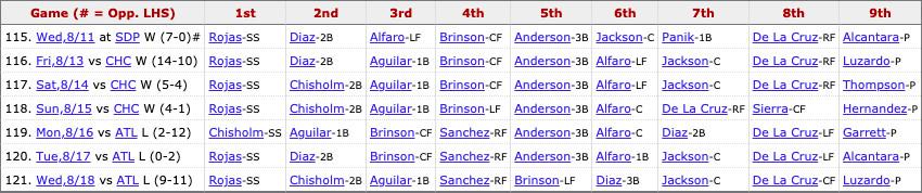 Marlins most recent lineup: Rojas (SS), Chisholm Jr. (2B), Aguilar (1B), Sanchez (RF), Brinson (LF), Díaz (3B), Jackson (C), De La Cruz (CF), Pitcher's spot.