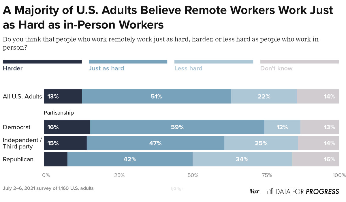 image 7 Democrats' and Republicans' opinions on working from home vary
