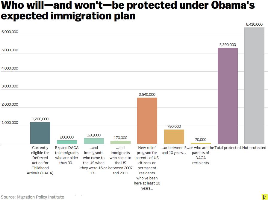 deportation relief estimates
