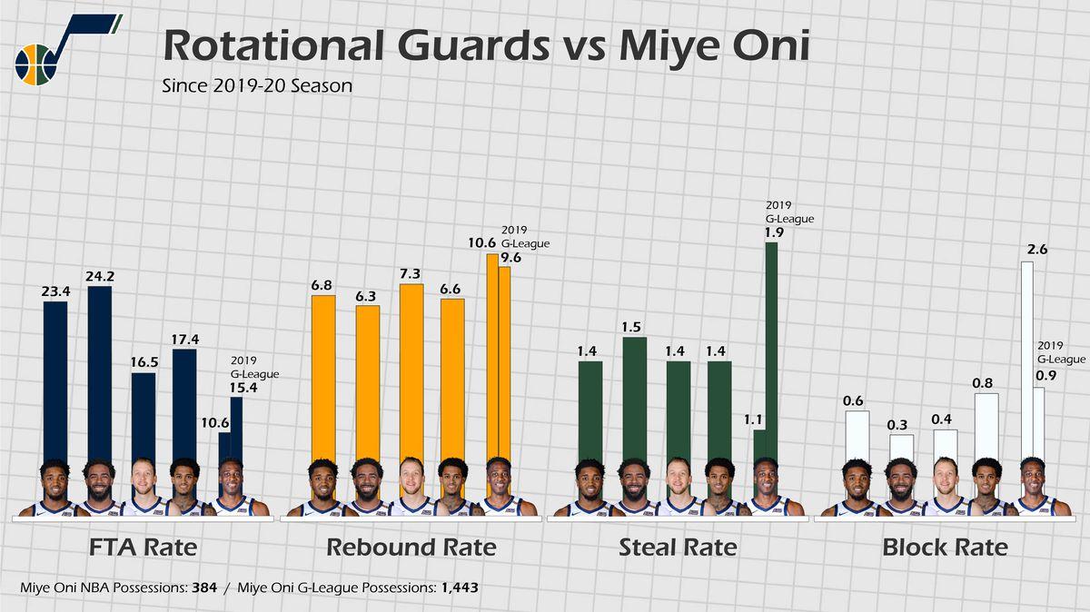 Miye Oni Stats