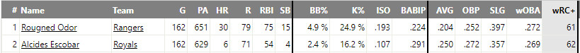 Alcides Escobar was a better hitter than 30-homer hitting Rougned Odor