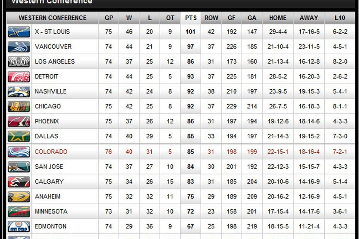 Standings 3-23-12