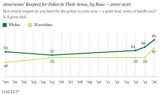 A Gallup survey found rising respect for police among different racial groups.
