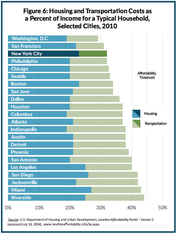 Affordability by city 2