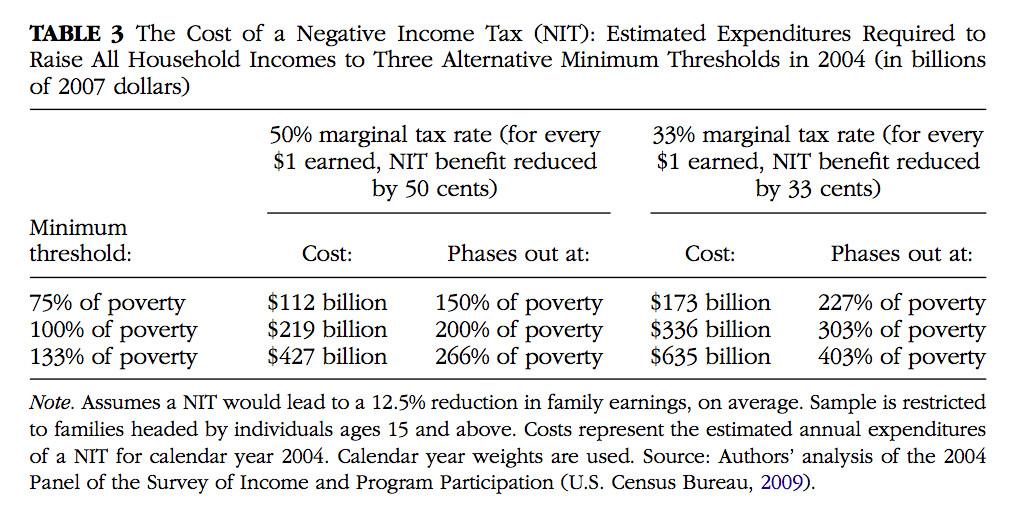 Negative income tax cost estimates