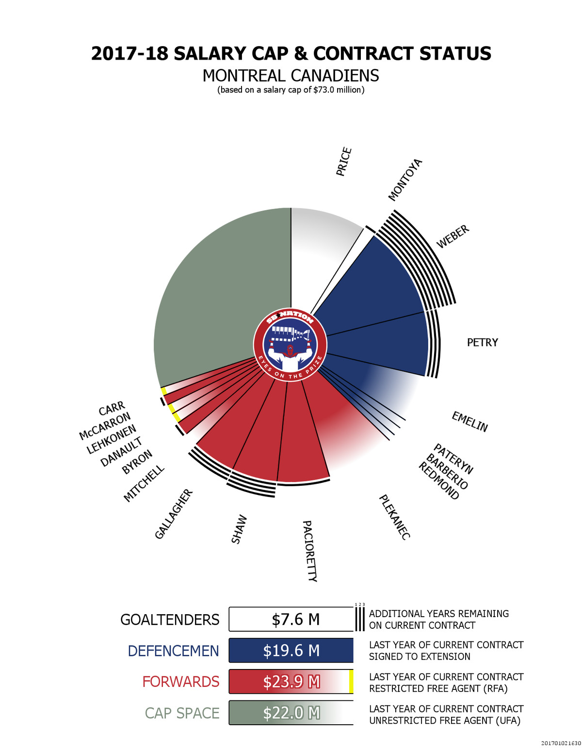 Canadiens 2017-18 salary cap visualization