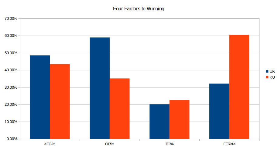 Kansas-UK four factors pregame