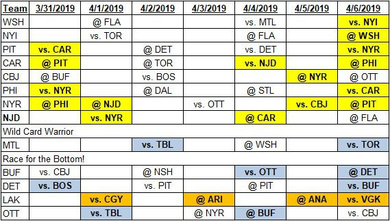 Team schedules for 3-31-2019 to 4-6-2019