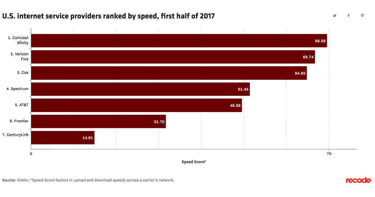 Fixed Broadband Speeds Are Getting Faster What S Fastest In Your City Vox