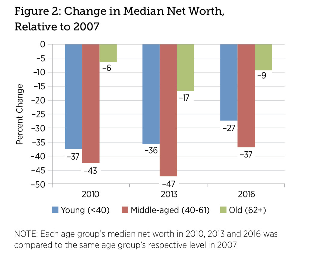 Change in median net worth compared to 2007 for people below 40, 40-61, and 62+. The chart shows values for these groups in 2010, 2013, and 2016. The bars for those 62+ is smallest in each case; it grows from 2010 to 2013 by 10 percentage points, shrinking in 2016 to -9 percentage points. The bar for those under 40 starts lower, at -37, remains stable in 2013, and shrinks to -27 percent in 2016. Those in the 40-61 range also see a steady value in the -40s in '10 and '13, falling to -37 in 2016.