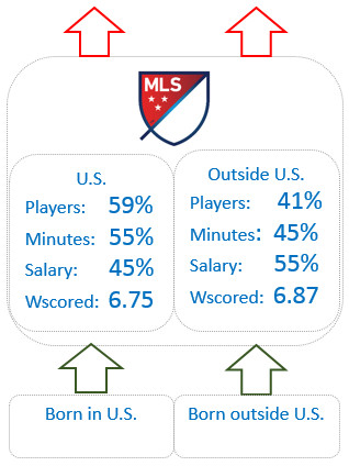 MLS more fixed