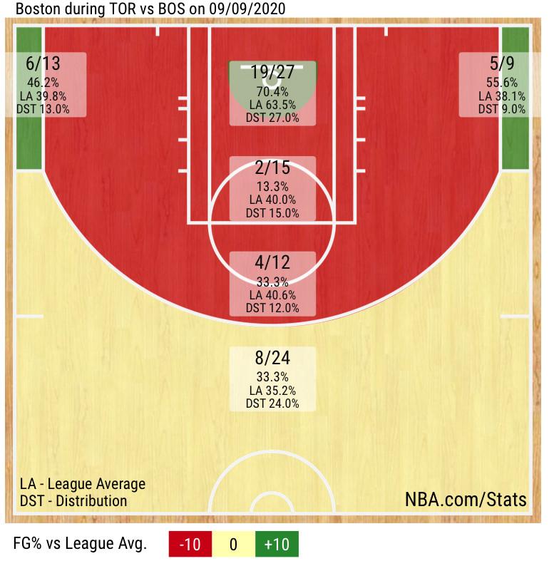 NBA Playoffs 2020 five thoughts recap: Toronto Raptors 125, Boston Celtics 122, Celtics shot chart
