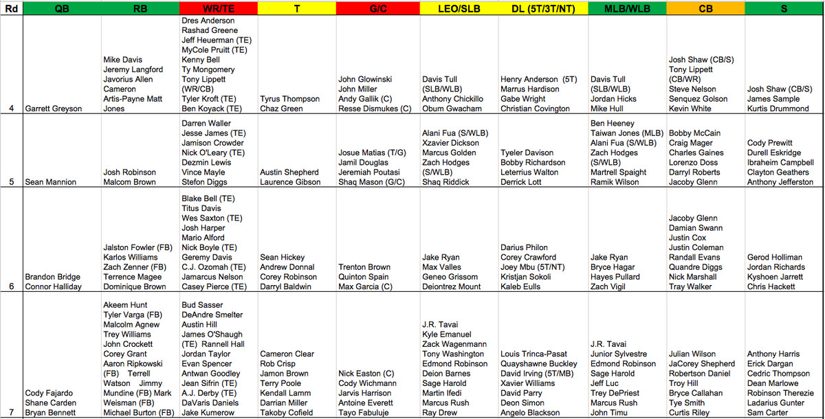 918778e28af Undrafted rookies. 3. Here s a downloadable PDF  2015 Draft Sheet Big Board  ...