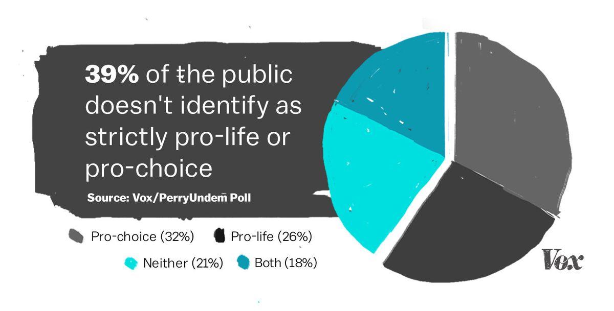 Abortion 39 percent circle graph