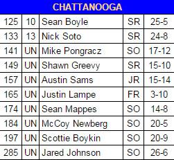 Chattanooga lineup 2015