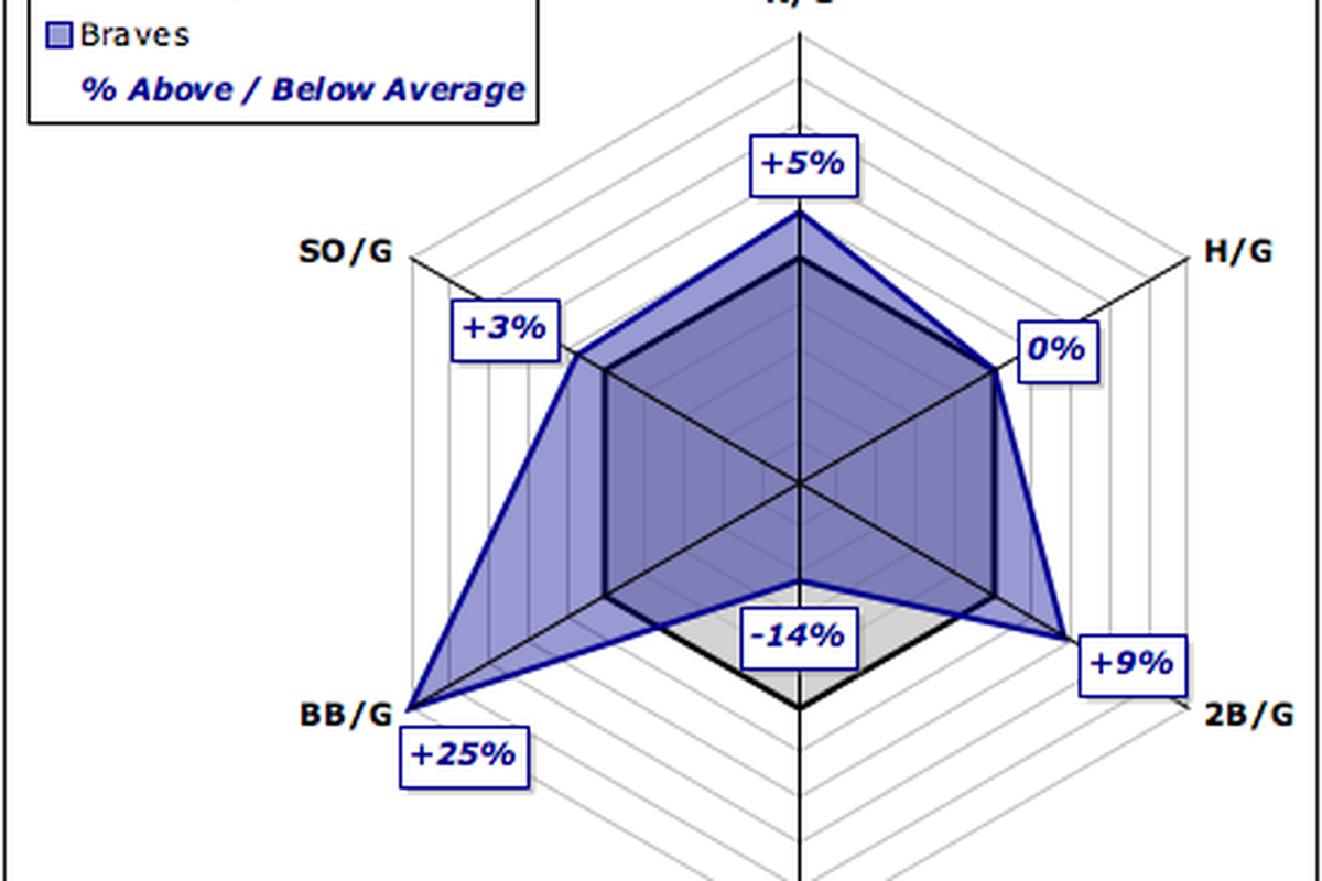 The Braves' strengths and weaknesses, conveniently summed up in a few handy charts.