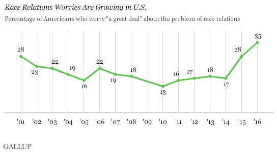 A chart of American concerns about race relations.