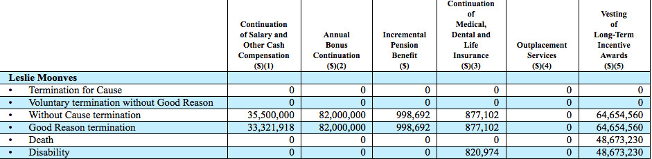 A chart show that Les Moonves is entitled to no severance money if he is fired for violating sexual harassment rules.