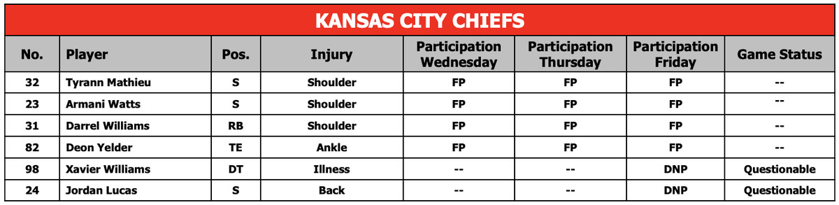 Chiefs vs  Jaguars final injury report with designations