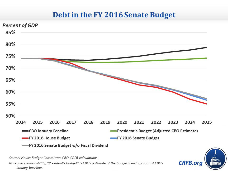 2016 budget debt comparison