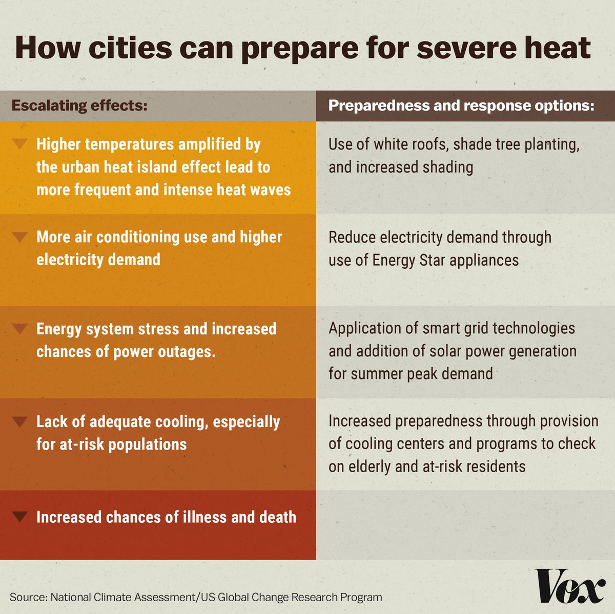 How cities can prepare for extreme heat