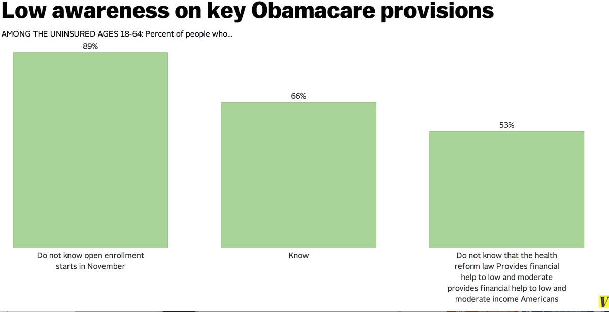 obamacare awareness