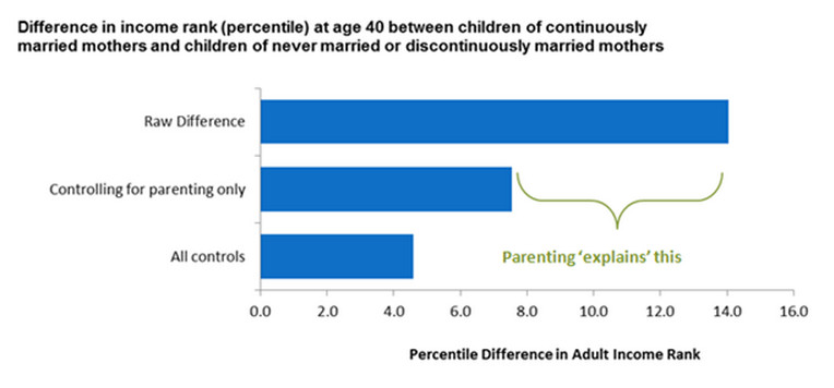 Parenting and mobility