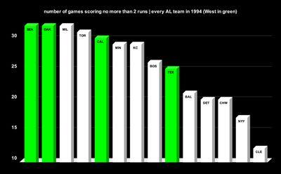 2runs - Dorktown: MLB's lost treasure, the 1994 AL West