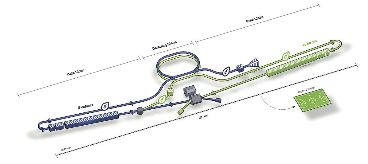 ILC diagram
