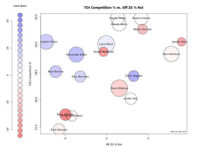 OZS Rel% Chart Season 10-18